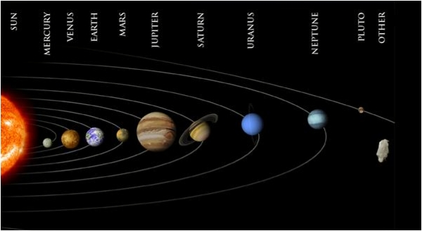 Have a look at the planet diagram of the Solar System.